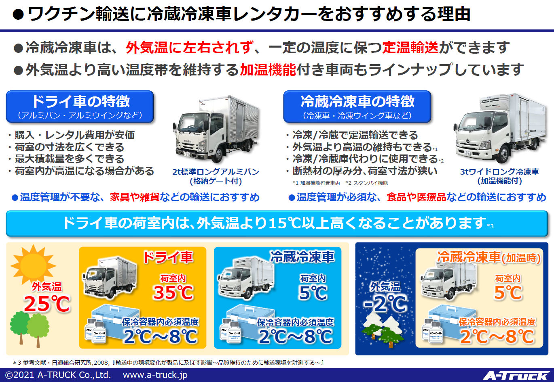 ワクチン輸送に冷蔵冷凍車レンタカーをおすすめする理由